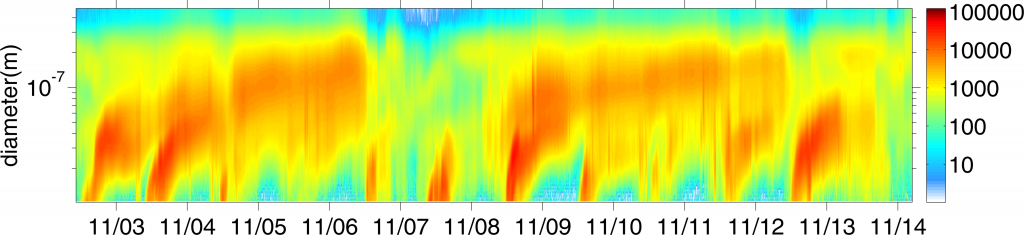 The time series of aerosol size distributions illustrates the birth of the Blue Ridge Haze. Bursts of red color in a slightly banana-looking shape indicate the formation and growth of new particles in the atmosphere.
